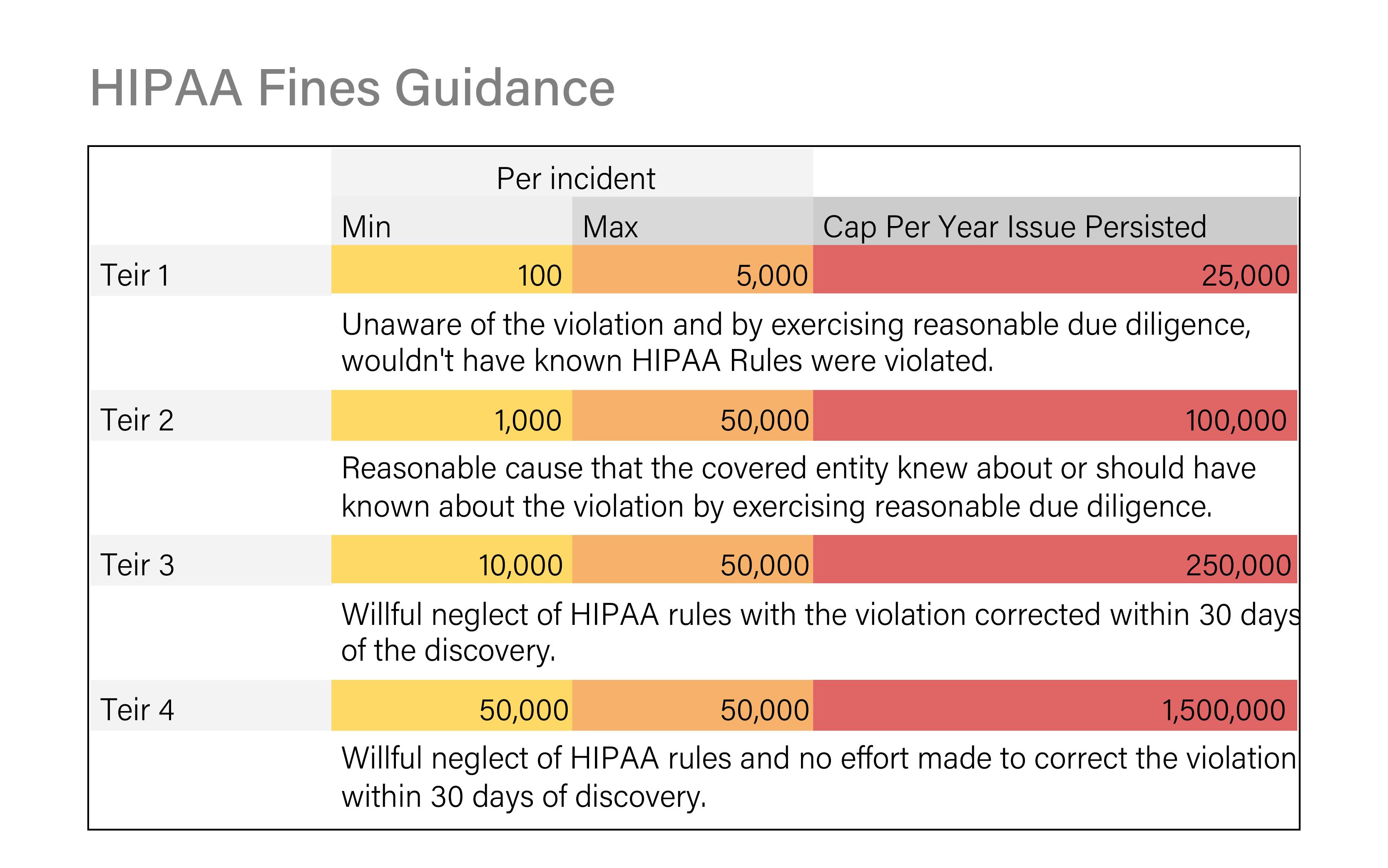 HIPAA Fines Guidance