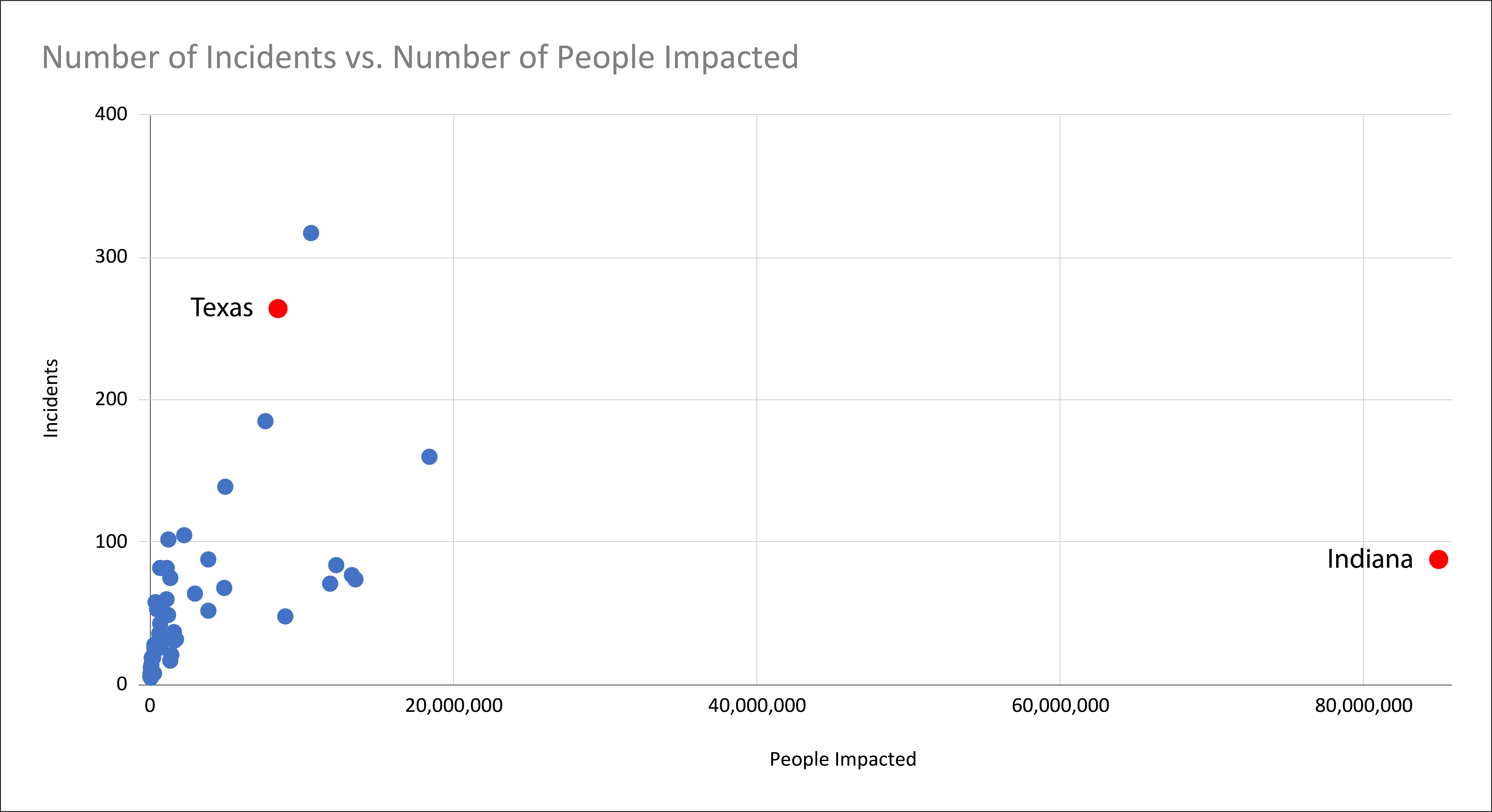 Scatter Chart: Number of Incidents versus Number of People Impacted