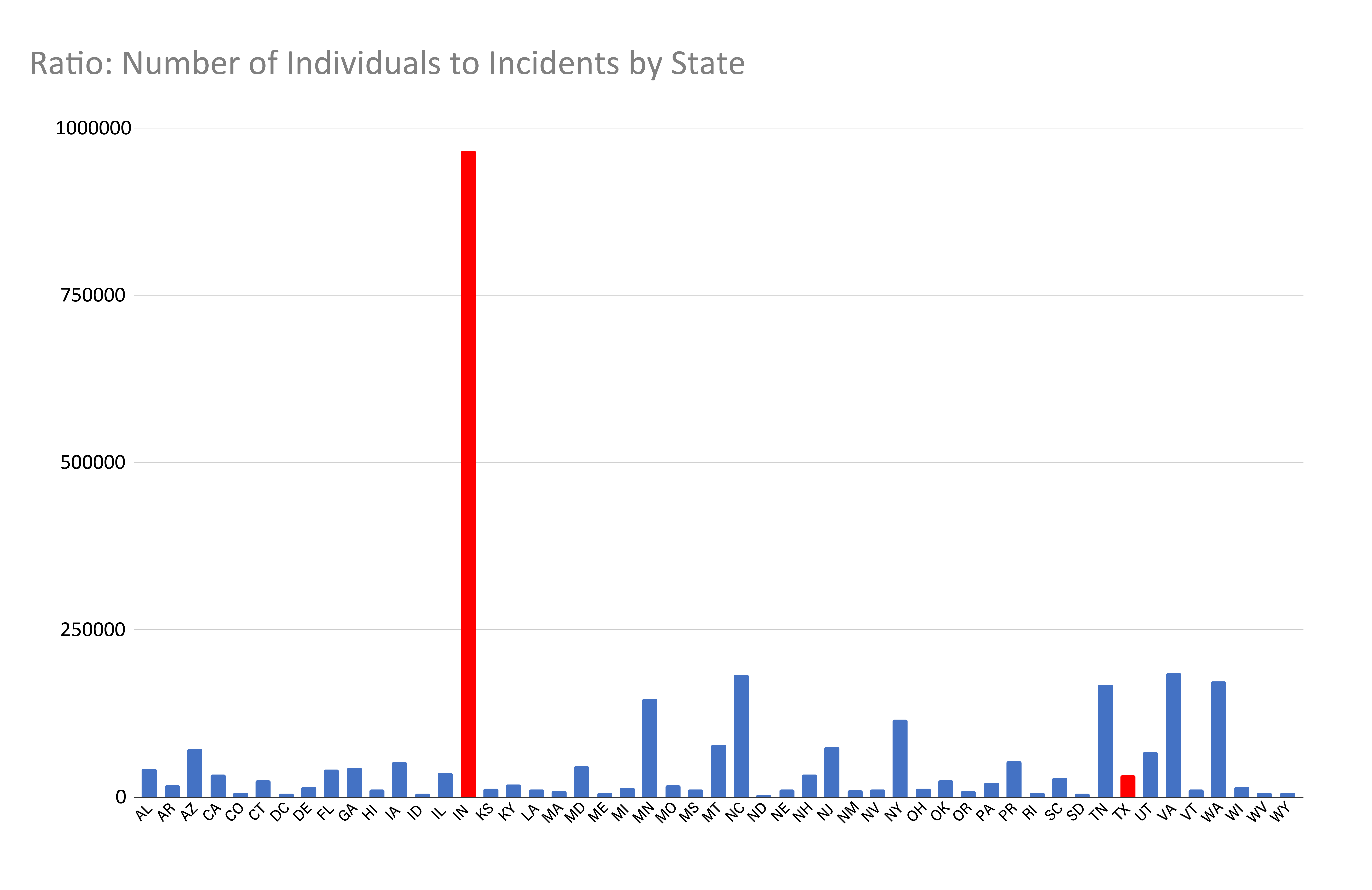 Ratio of Individuals to Incidents by State