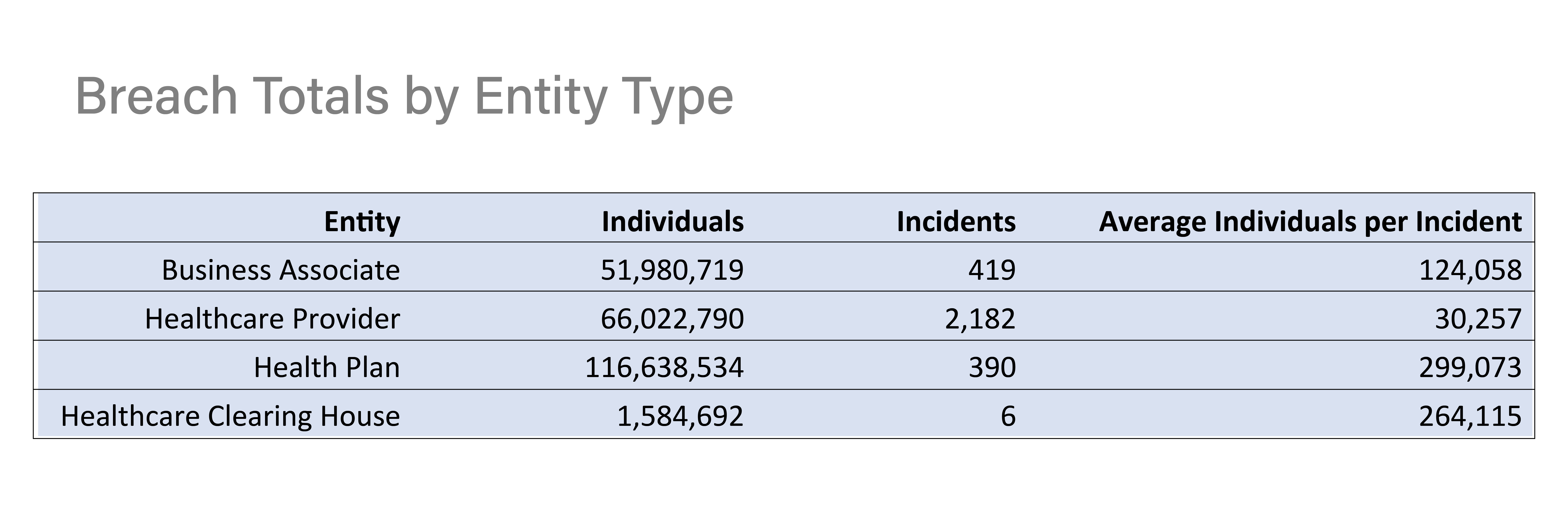 Number of Incidents per Entity Type