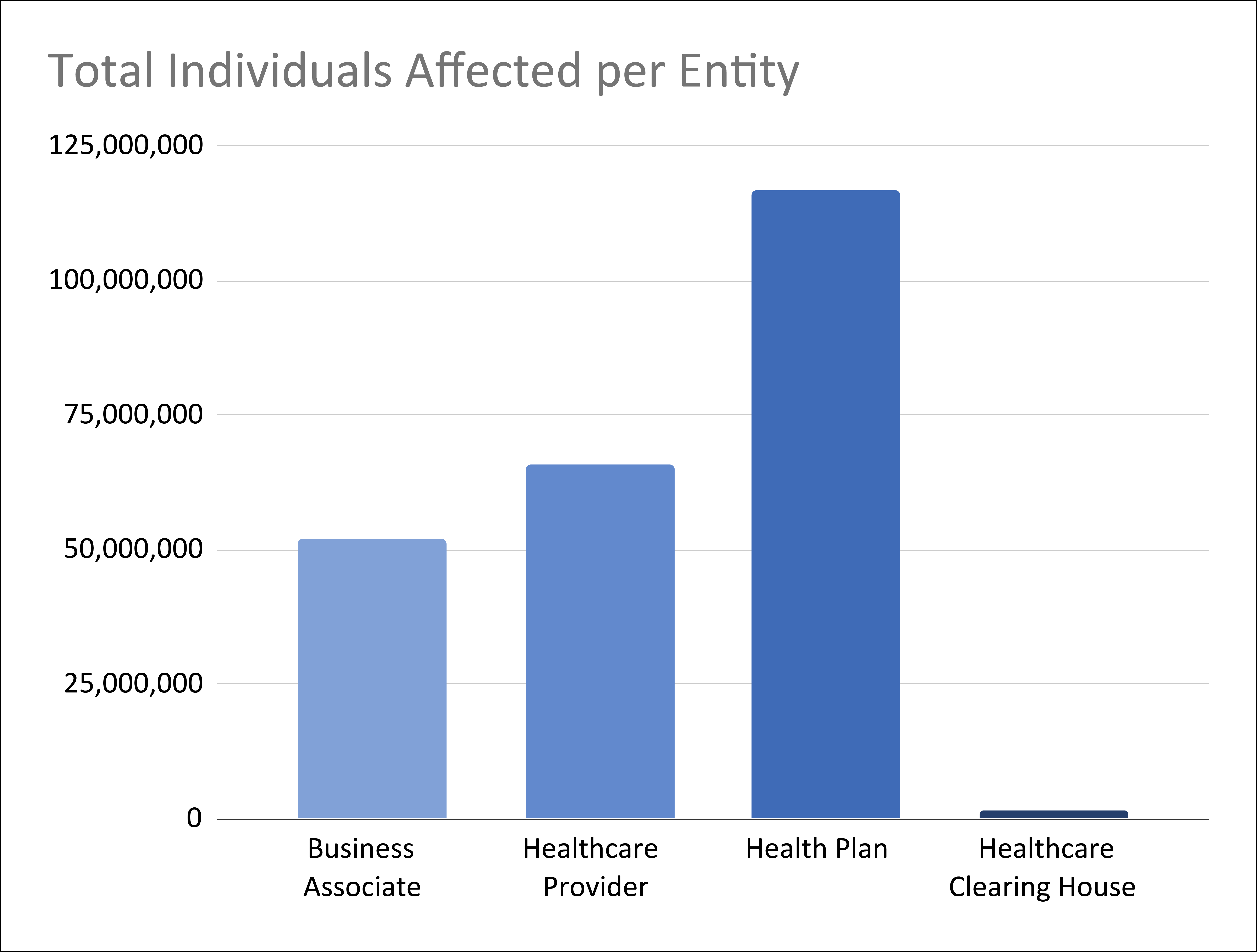 Number of Individuals Impacted per Entity Typed