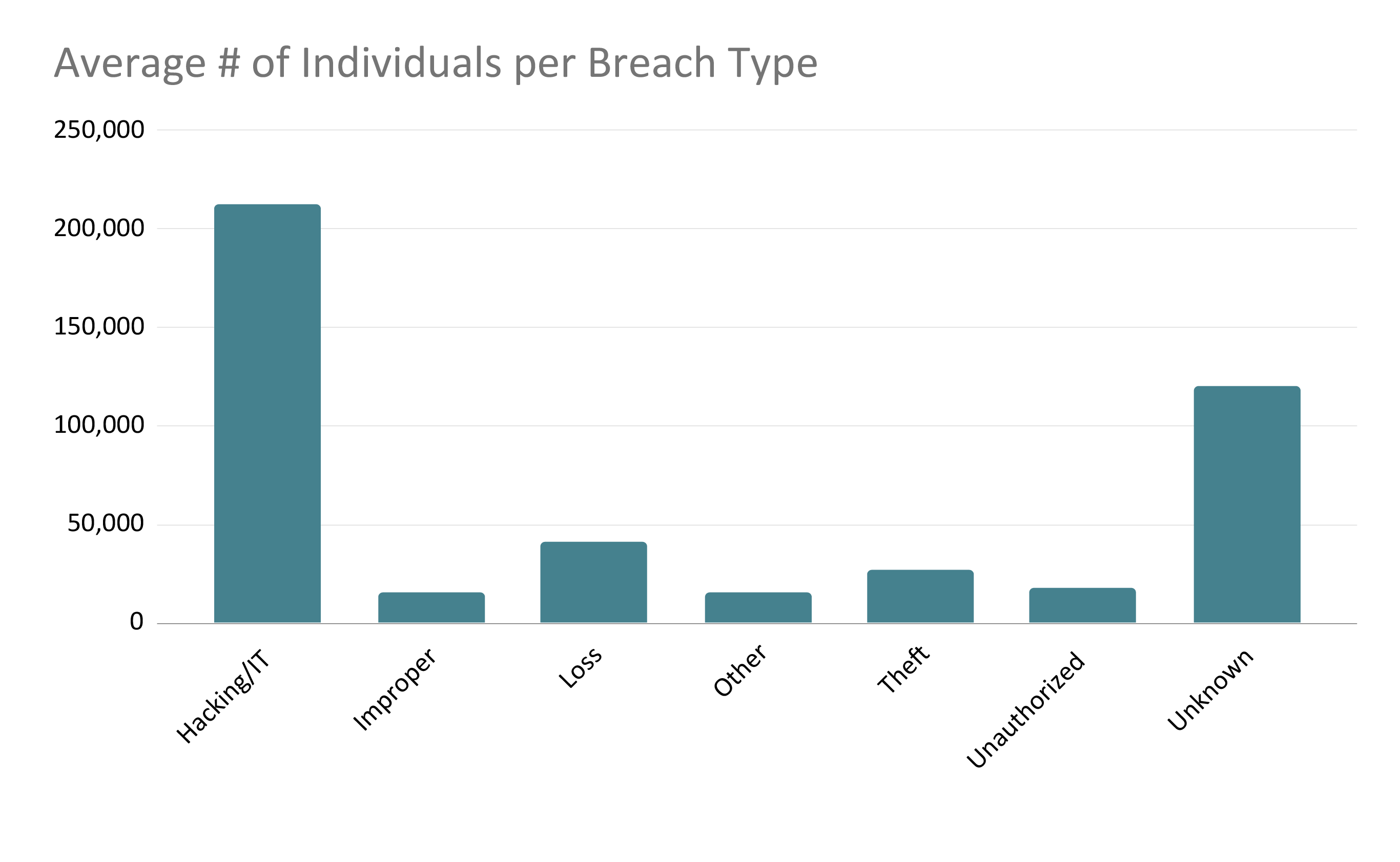 Average Number of Individuals by Breach Type