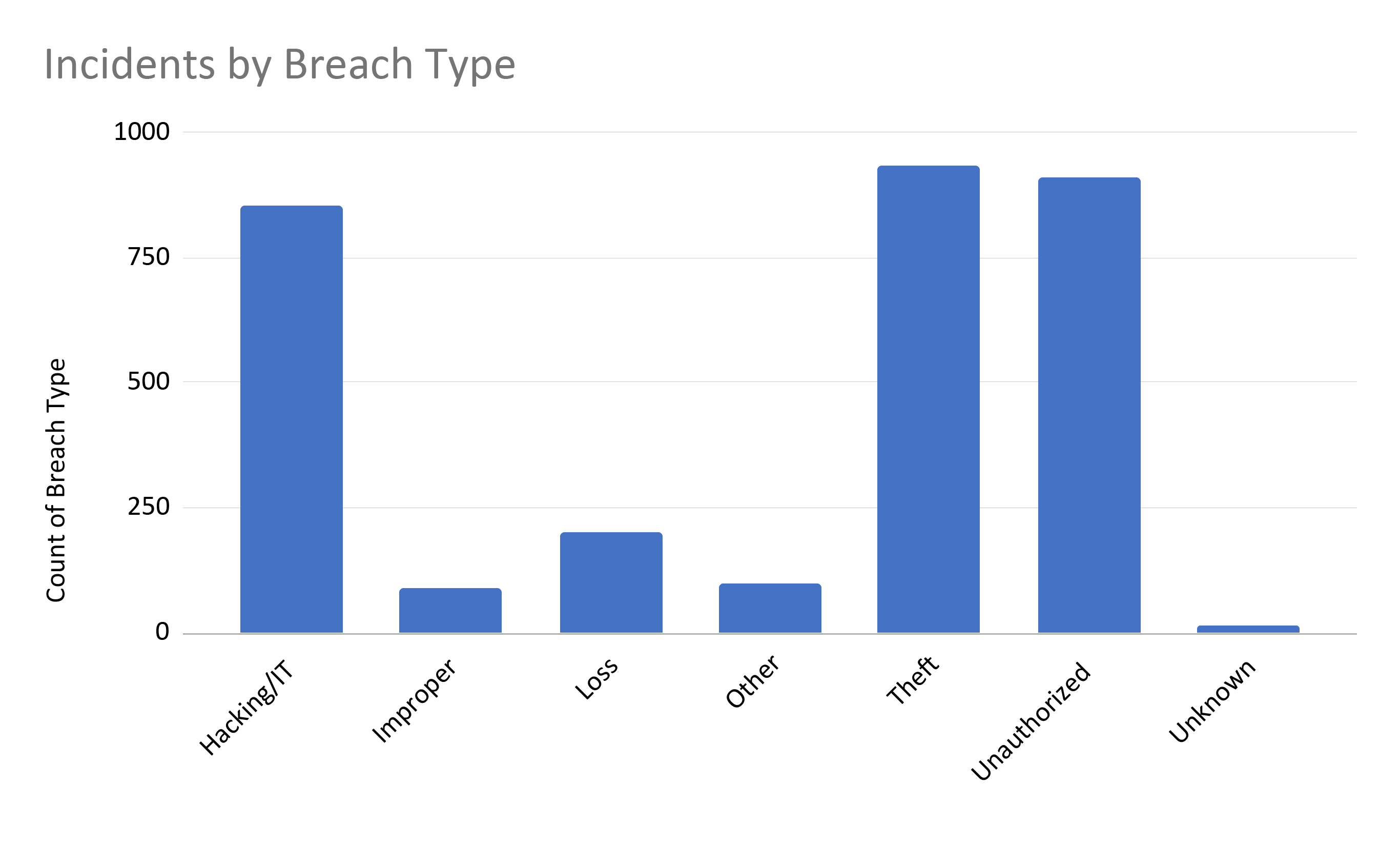 Total Number of Incidents by Breach Type