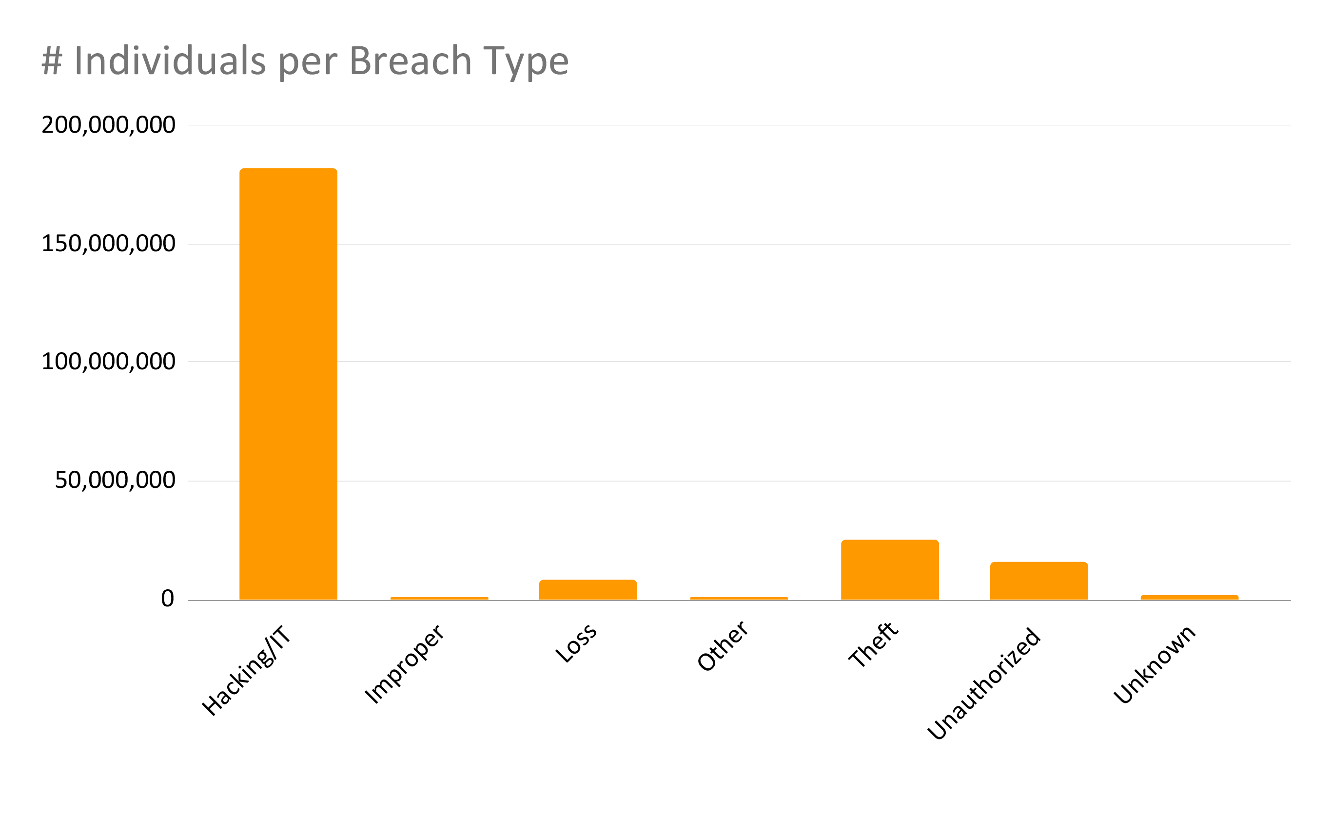 Total Number of Individuals by Breach Type