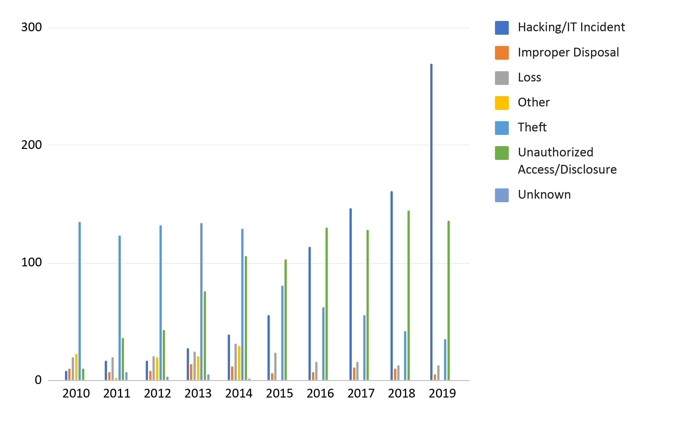 All Breach Types Over Time