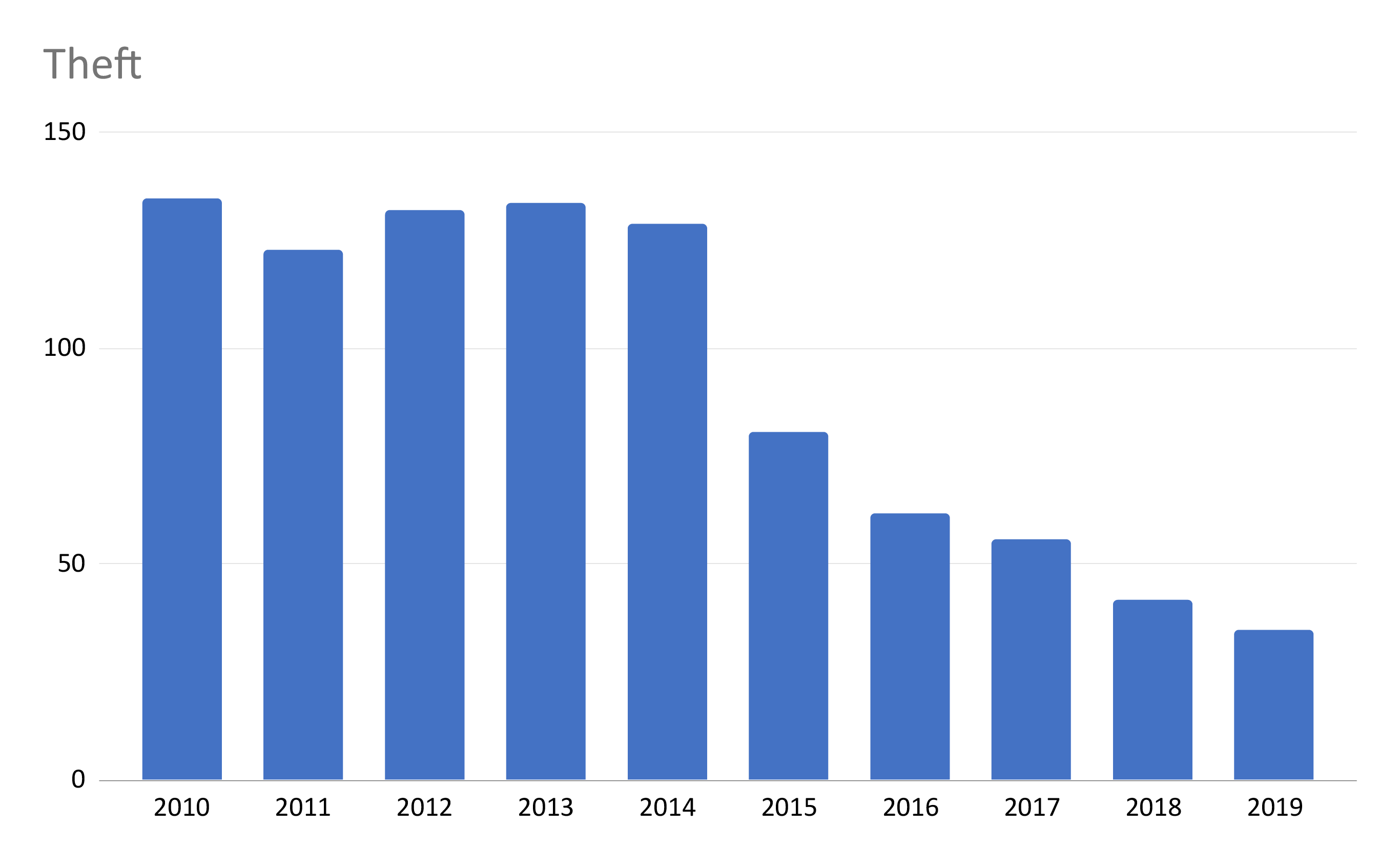 Hacking Incidents Over Time