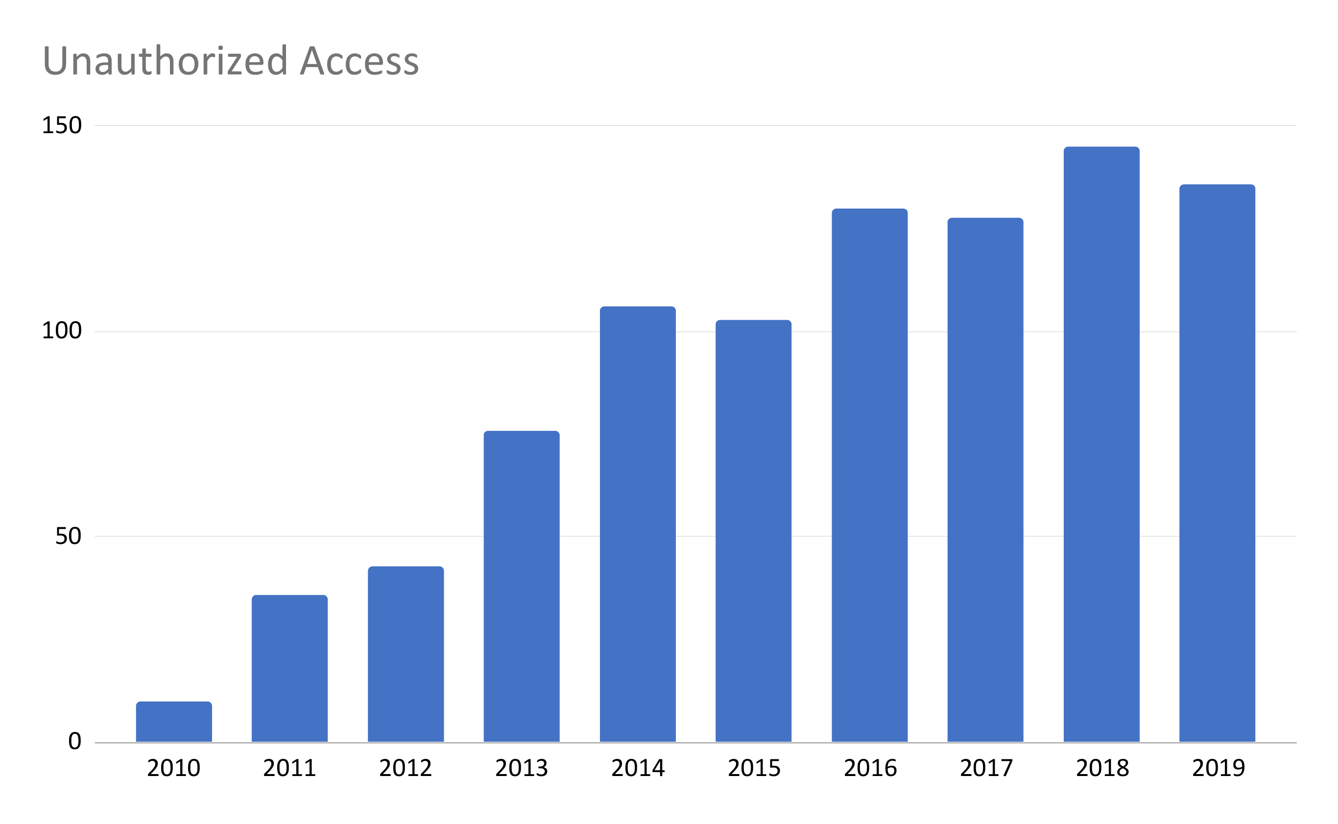 Unauthorized Access/Disclosure Over Time