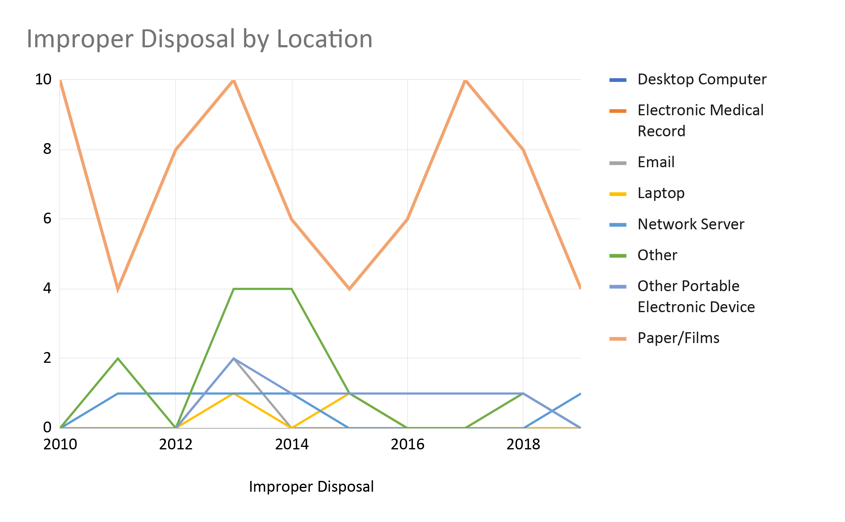 Improper Disposal by Media Over Time