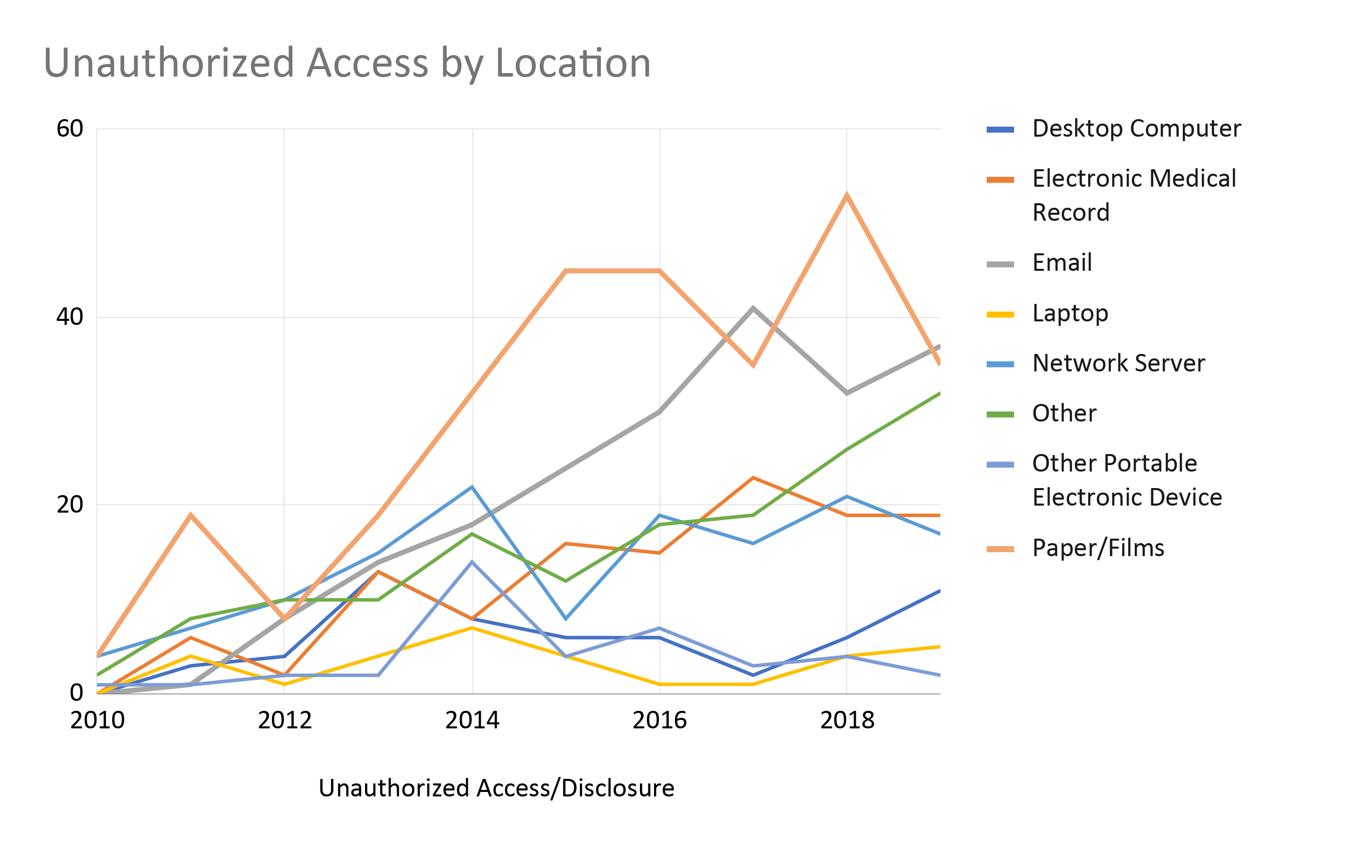 Unauthorized Access by Media Over Time
