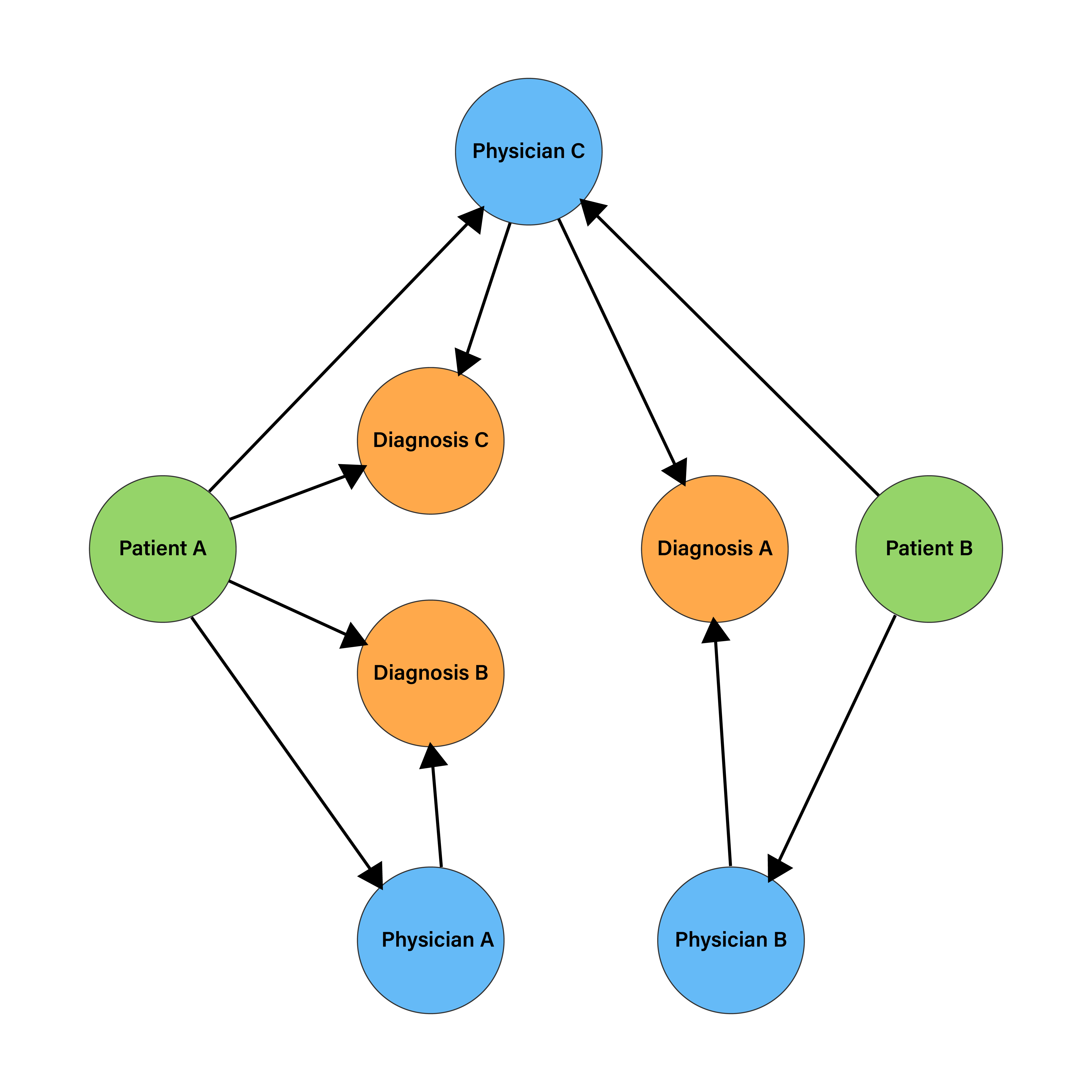 Graph Database Illustration