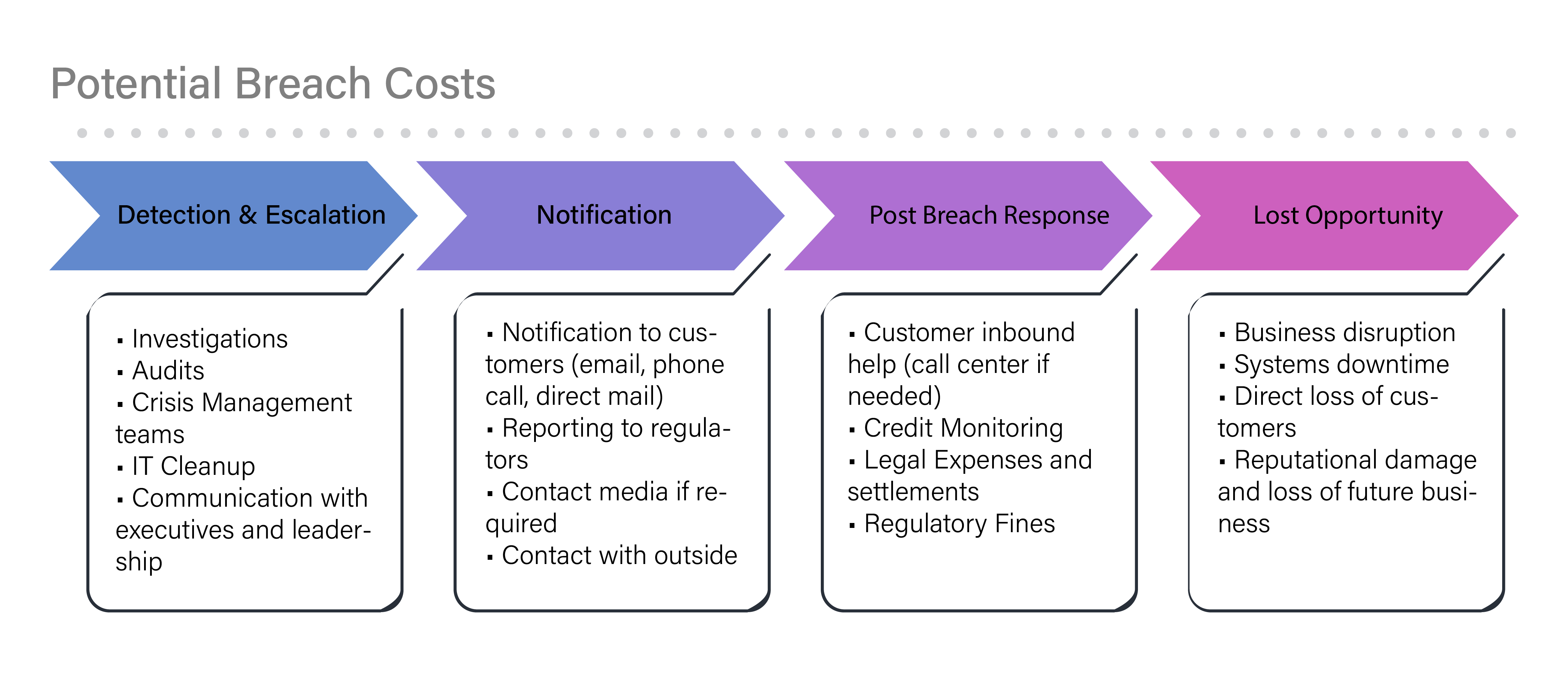 Potential Breach Costs